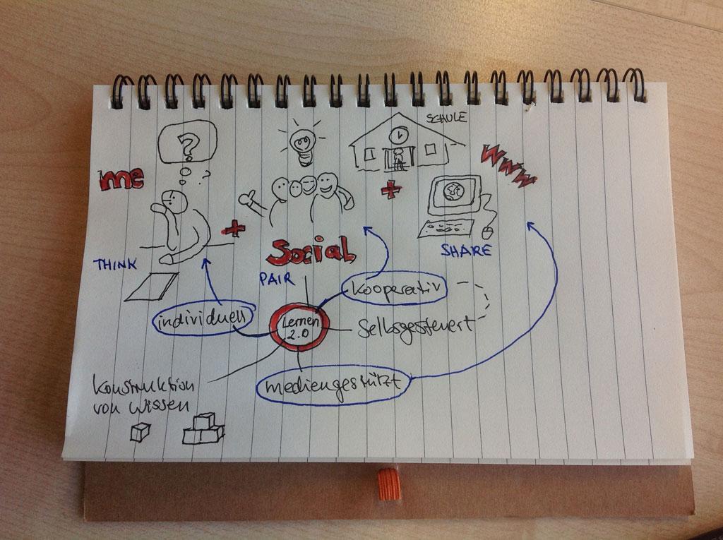 Sketchnotes von @christian_ebel