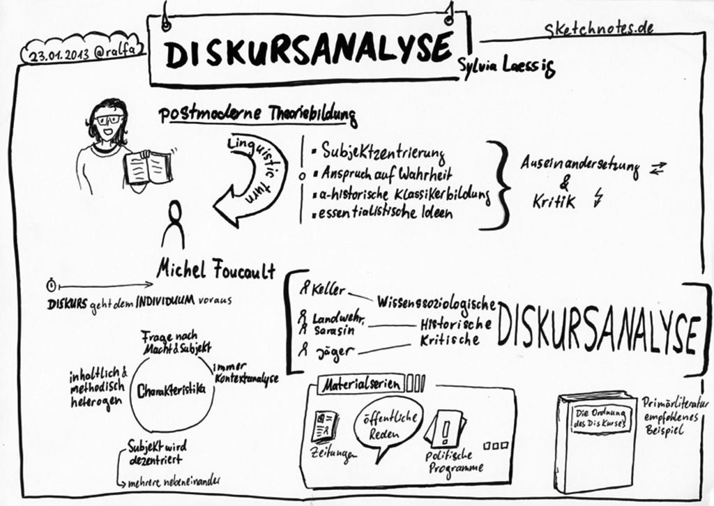 Sketchnote Diskursanalyse