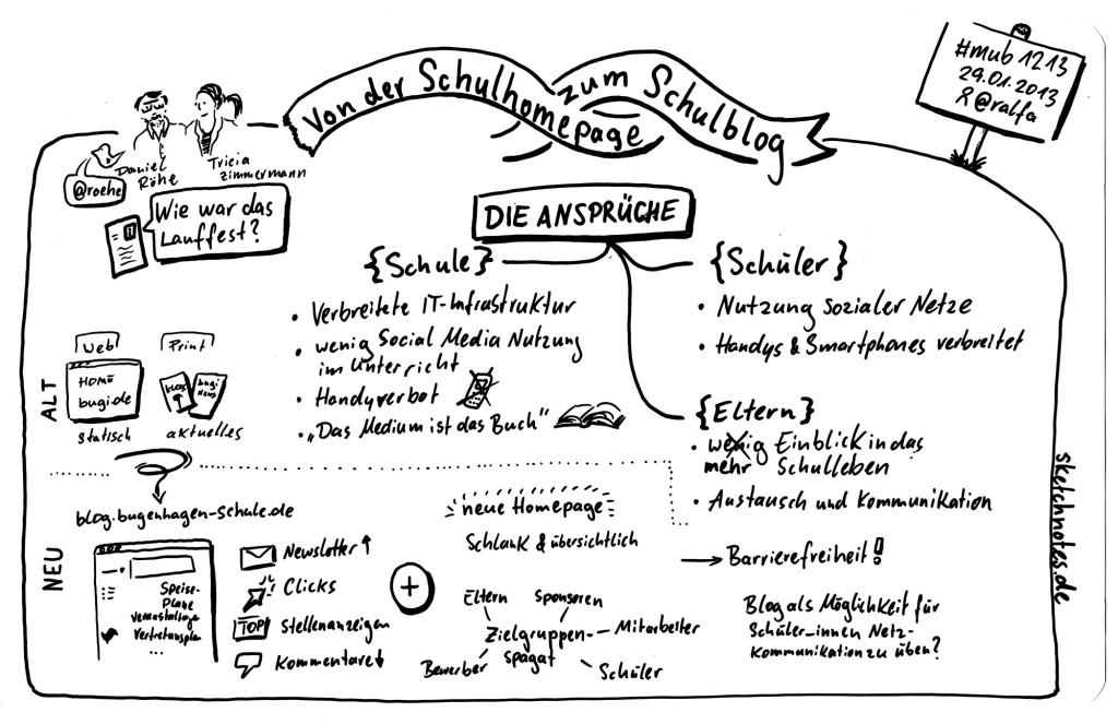sketchnote-20130129-schulblog_s