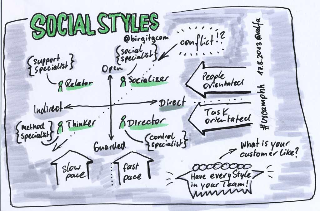 uxchh13-socialstyles_s