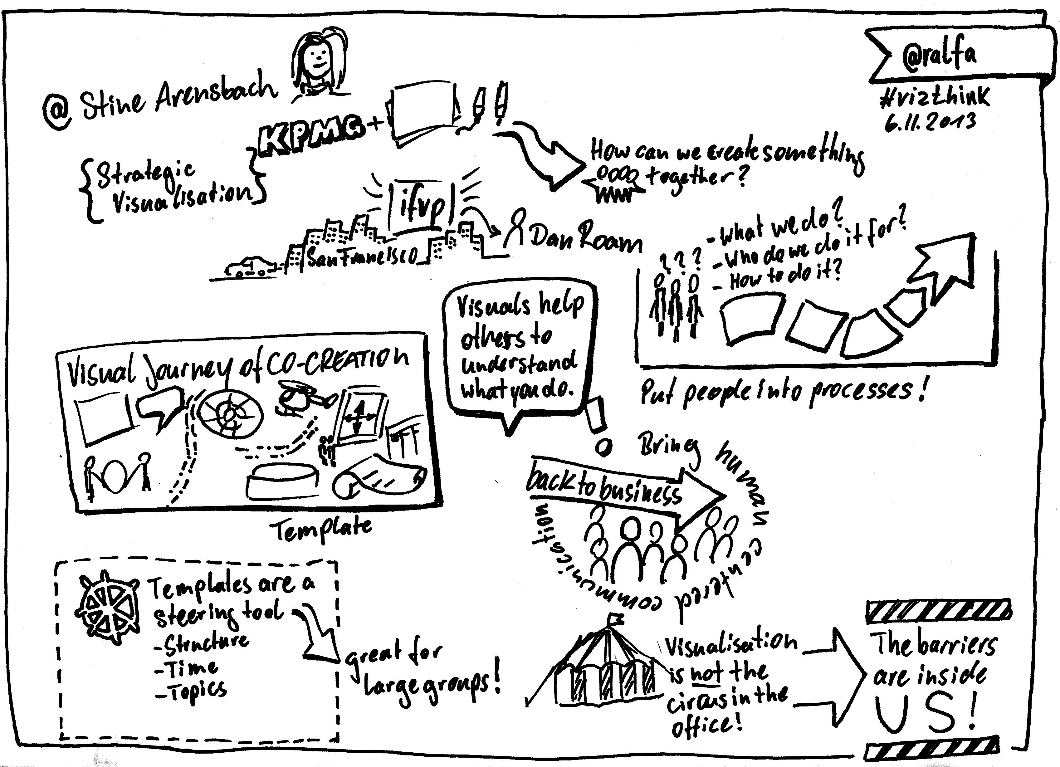 Sketchnotes Vom Wordcamp 2014 In Hamburg
