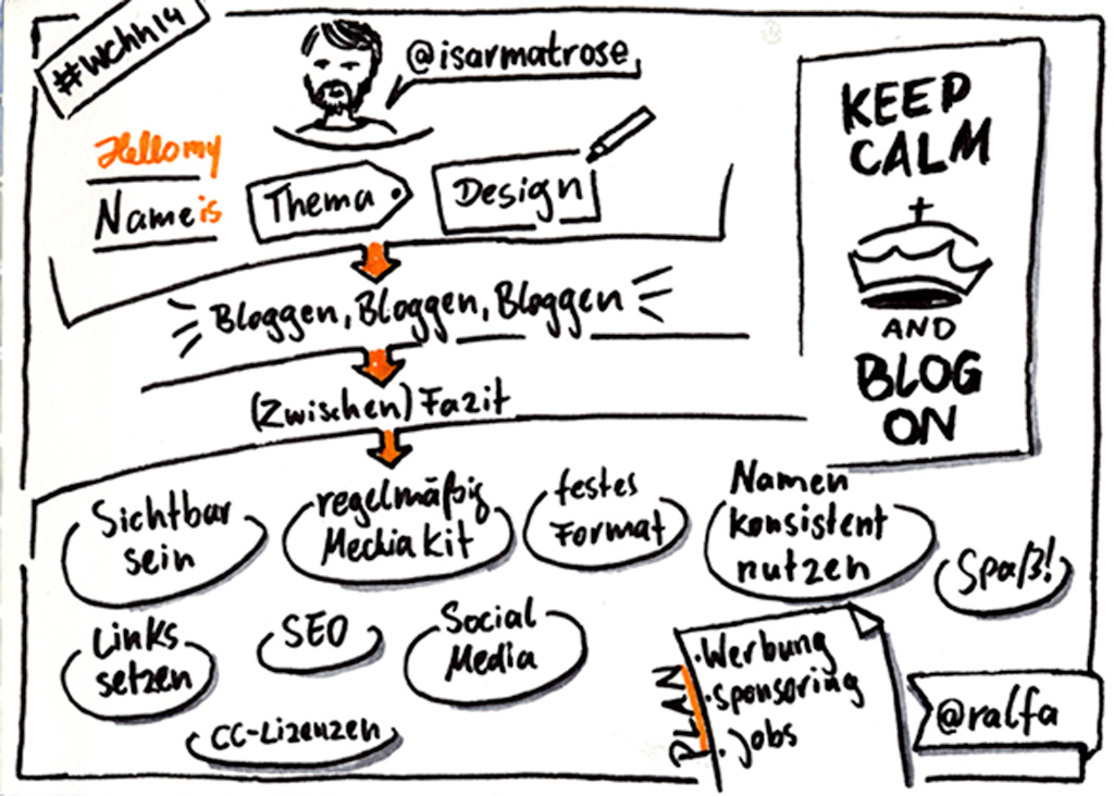 "Sketchnotes zu ""Keep Calm and Blog on"""