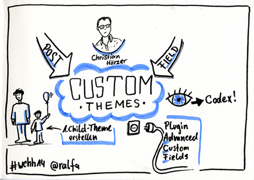 "Sketchnotes zu ""Wordpress custom fields und custom post types"""