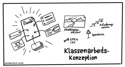 Klassenarbeitskonzeption